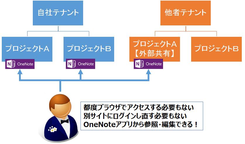 OneNote_SharePointOnline